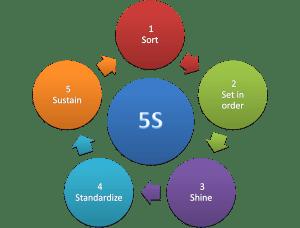 5s methodology-300x228