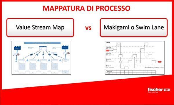 Mappatura di processo